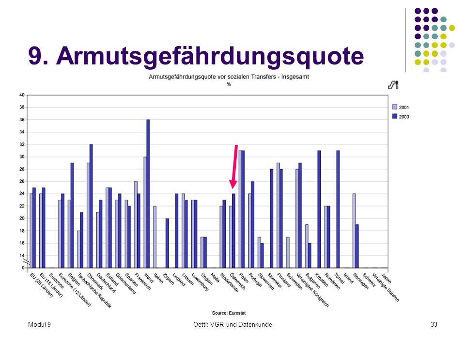 Modul 9Oettl: VGR und Datenkunde33 9. Armutsgefährdungsquote