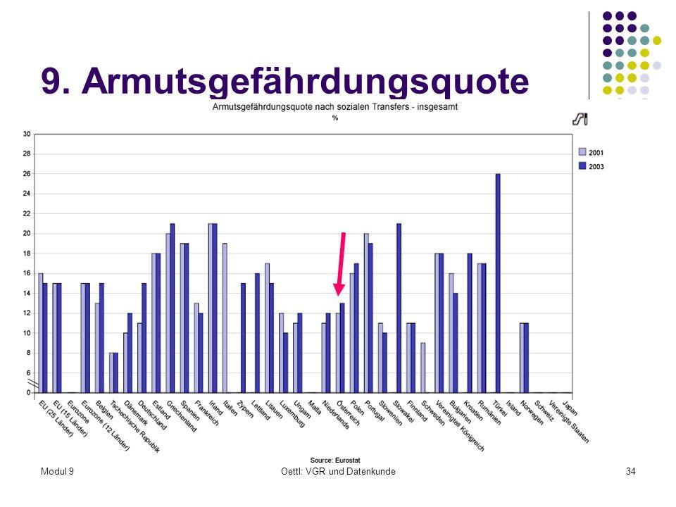 Modul 9Oettl: VGR und Datenkunde34 9. Armutsgefährdungsquote