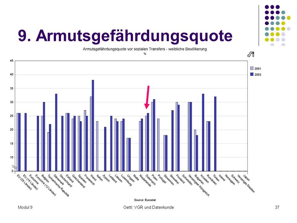 Modul 9Oettl: VGR und Datenkunde37 9. Armutsgefährdungsquote