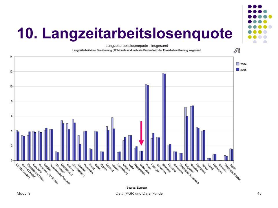 Modul 9Oettl: VGR und Datenkunde40 10. Langzeitarbeitslosenquote