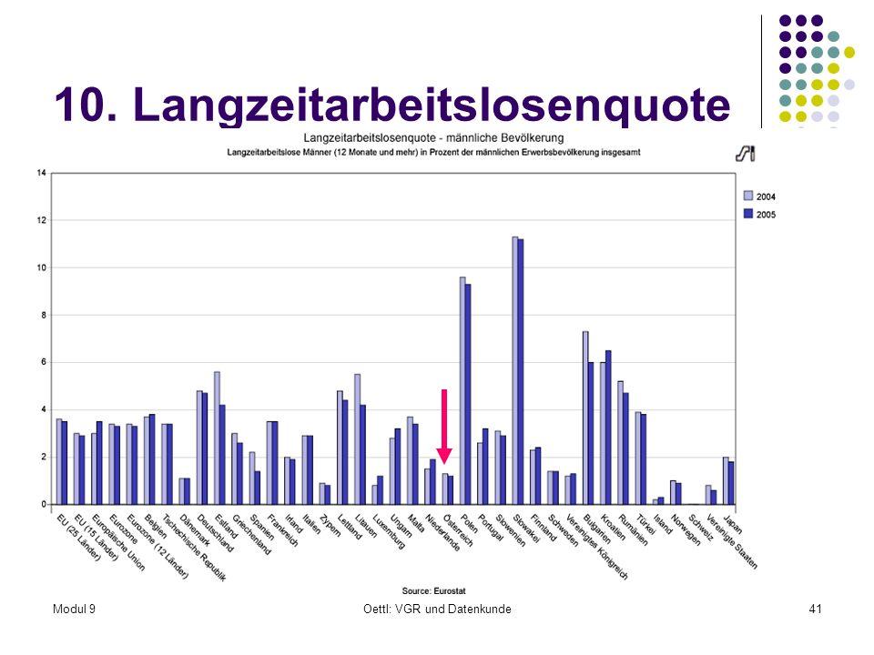 Modul 9Oettl: VGR und Datenkunde41 10. Langzeitarbeitslosenquote