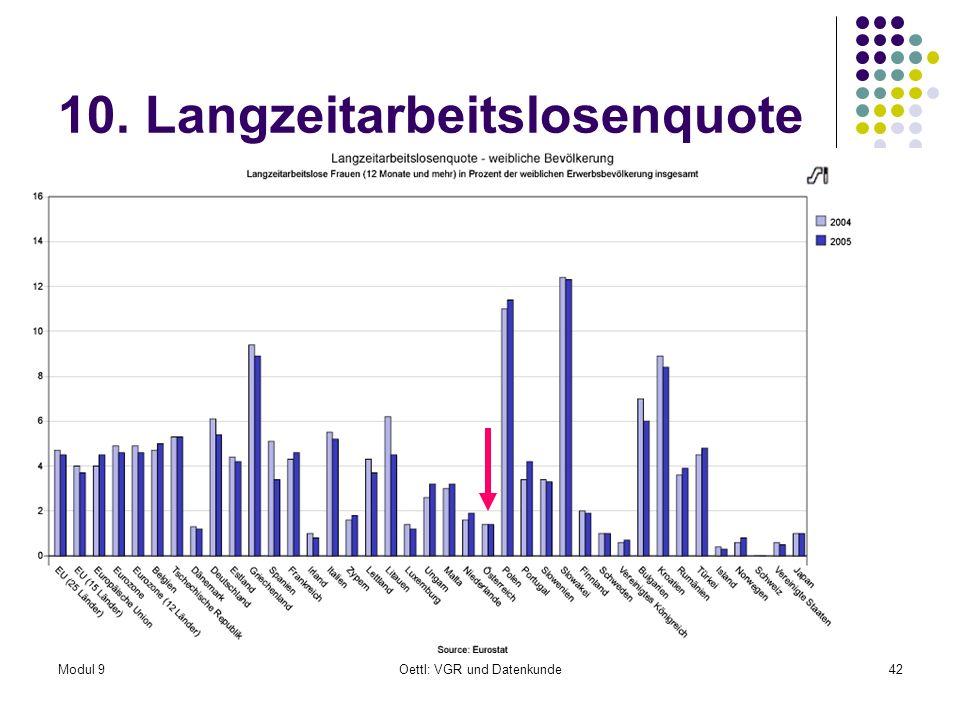 Modul 9Oettl: VGR und Datenkunde42 10. Langzeitarbeitslosenquote