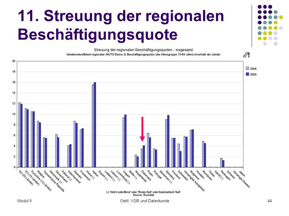 Modul 9Oettl: VGR und Datenkunde44 11. Streuung der regionalen Beschäftigungsquote