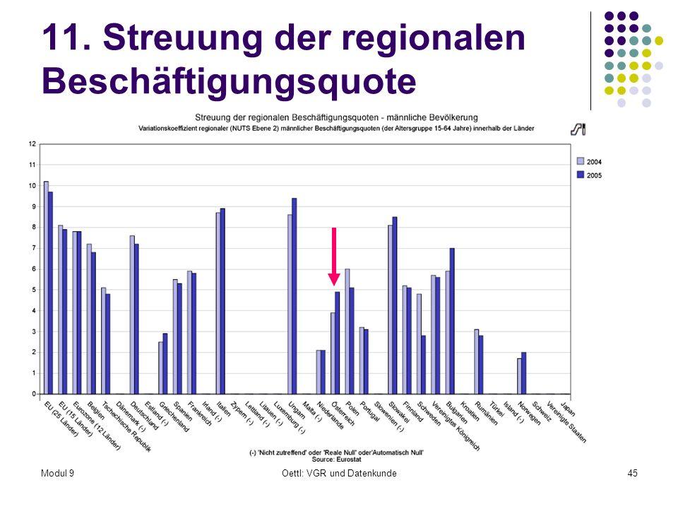 Modul 9Oettl: VGR und Datenkunde45 11. Streuung der regionalen Beschäftigungsquote