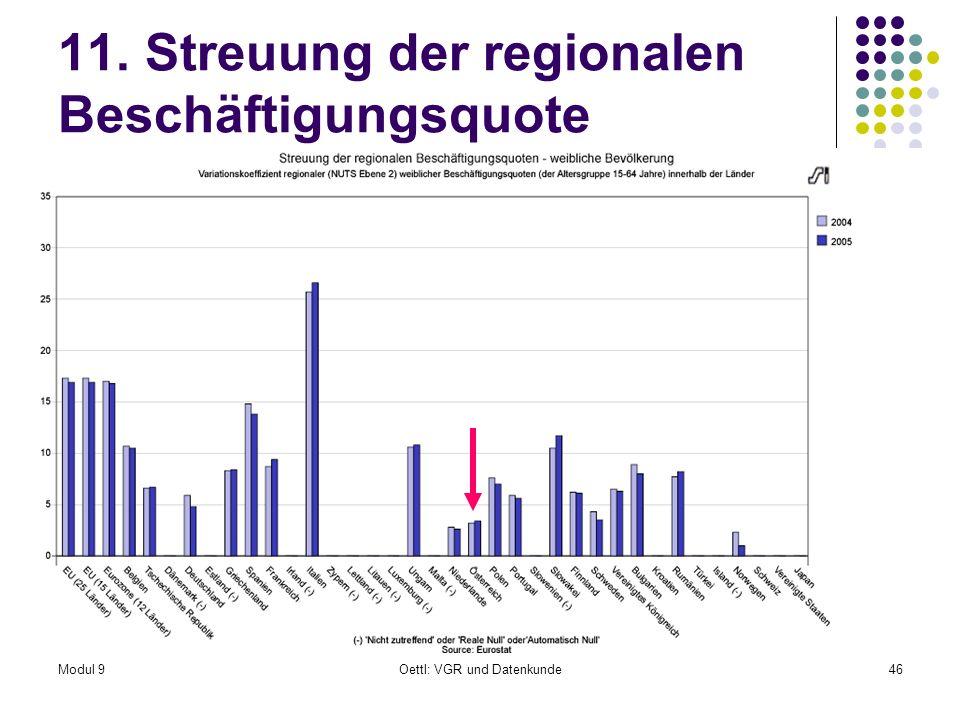 Modul 9Oettl: VGR und Datenkunde46 11. Streuung der regionalen Beschäftigungsquote