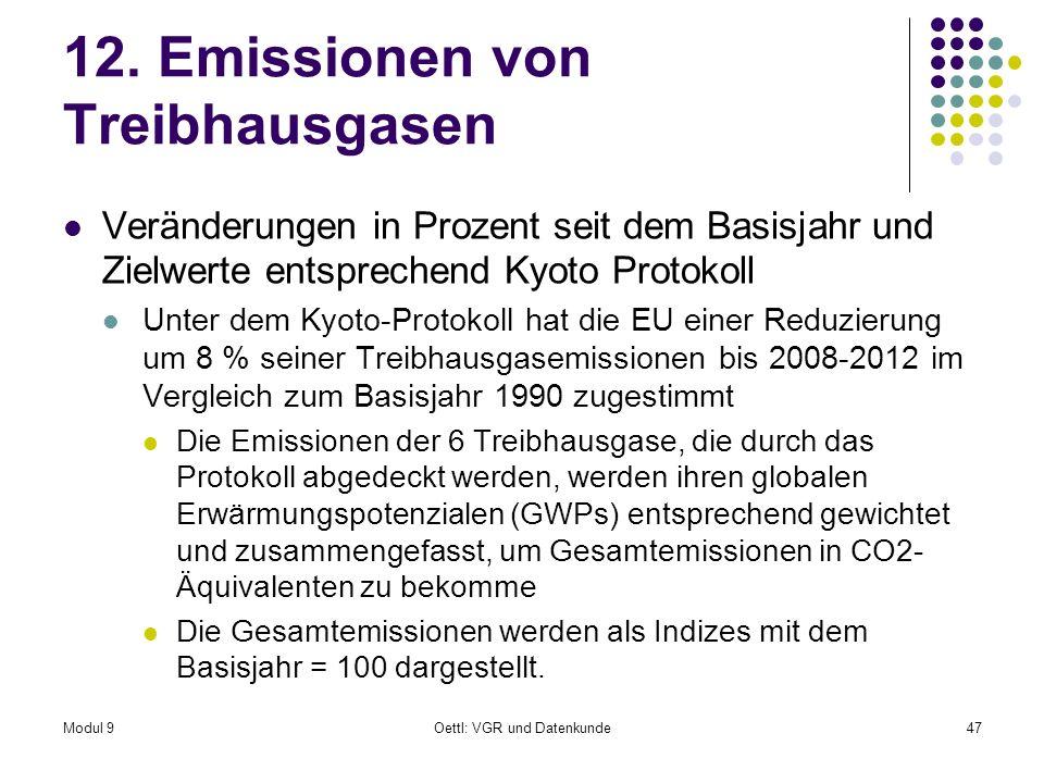 Modul 9Oettl: VGR und Datenkunde47 12. Emissionen von Treibhausgasen Veränderungen in Prozent seit dem Basisjahr und Zielwerte entsprechend Kyoto Prot