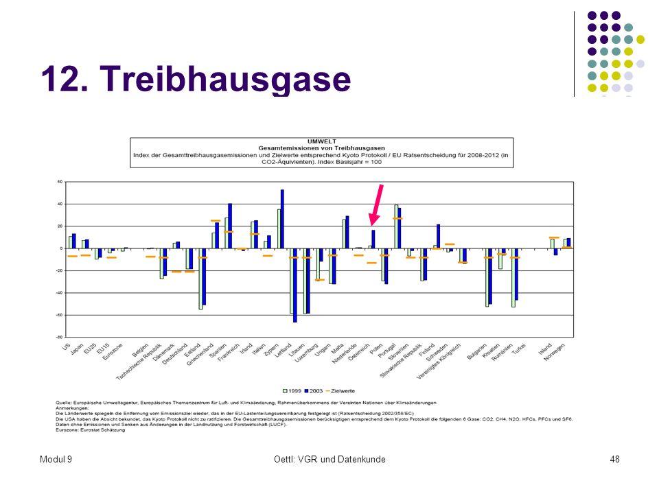 Modul 9Oettl: VGR und Datenkunde48 12. Treibhausgase