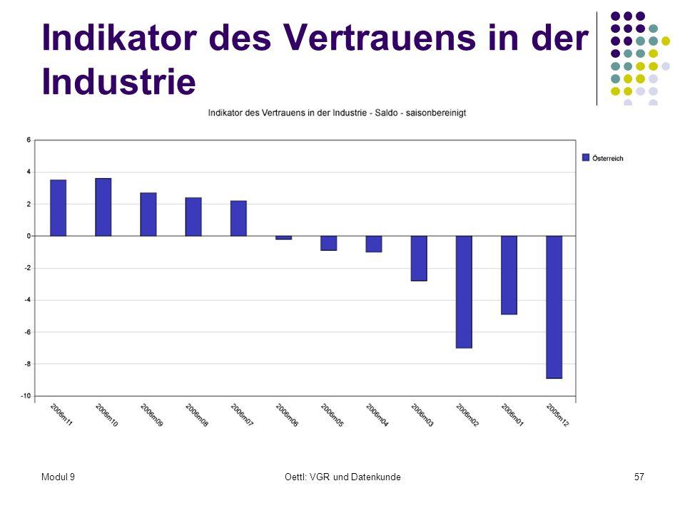 Modul 9Oettl: VGR und Datenkunde57 Indikator des Vertrauens in der Industrie