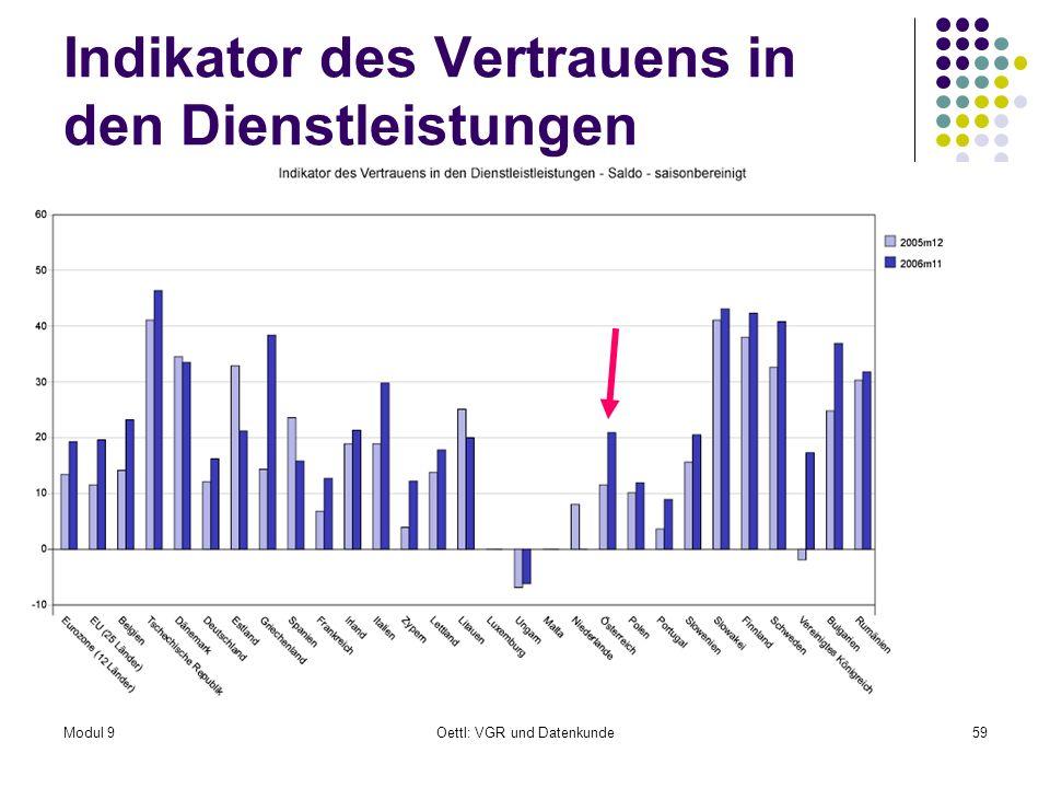 Modul 9Oettl: VGR und Datenkunde59 Indikator des Vertrauens in den Dienstleistungen