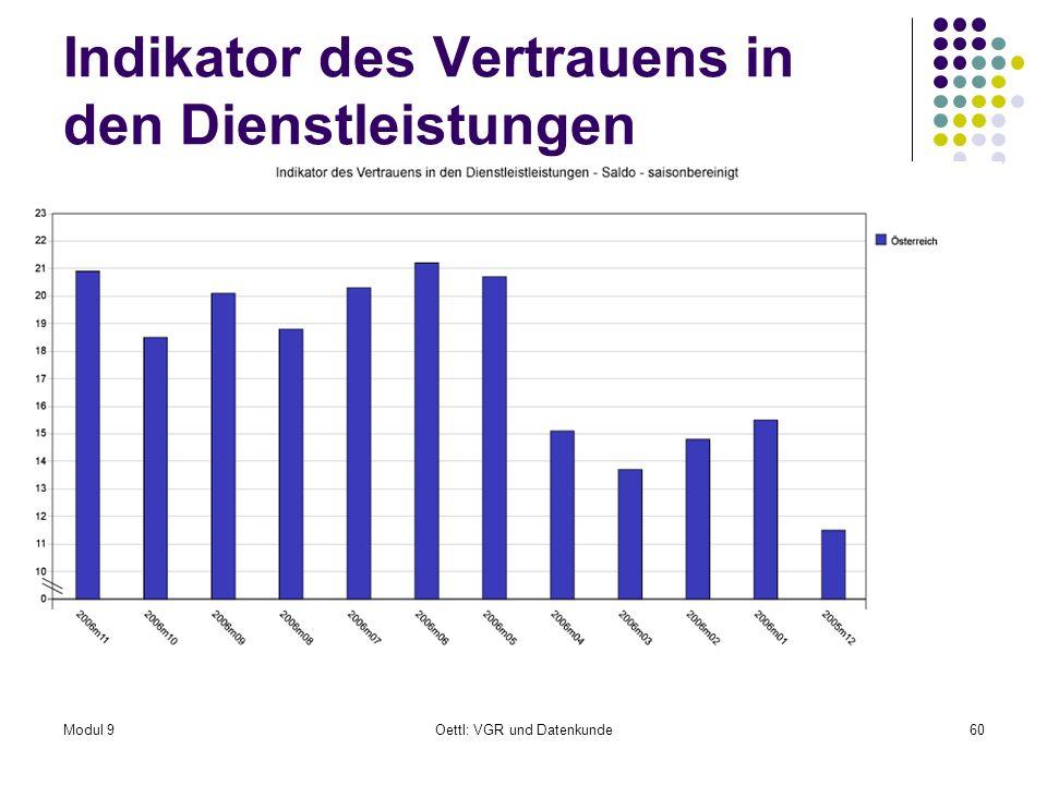 Modul 9Oettl: VGR und Datenkunde60 Indikator des Vertrauens in den Dienstleistungen