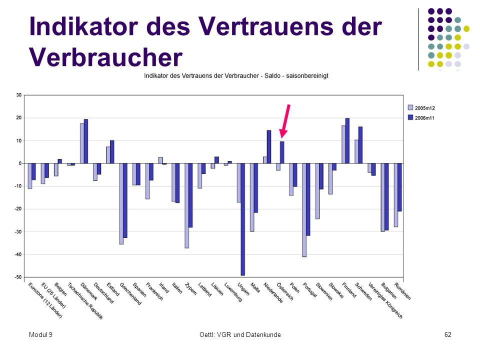 Modul 9Oettl: VGR und Datenkunde62 Indikator des Vertrauens der Verbraucher