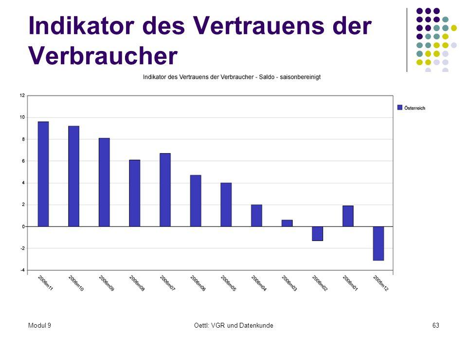 Modul 9Oettl: VGR und Datenkunde63 Indikator des Vertrauens der Verbraucher