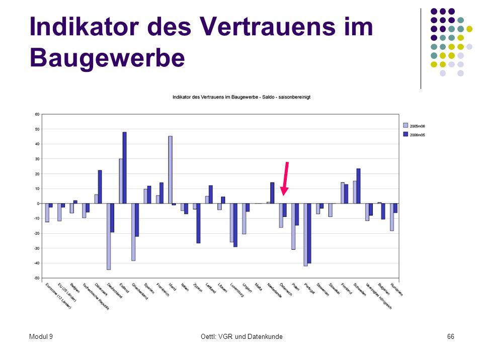 Modul 9Oettl: VGR und Datenkunde66 Indikator des Vertrauens im Baugewerbe