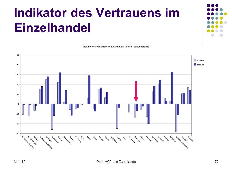 Modul 9Oettl: VGR und Datenkunde70 Indikator des Vertrauens im Einzelhandel