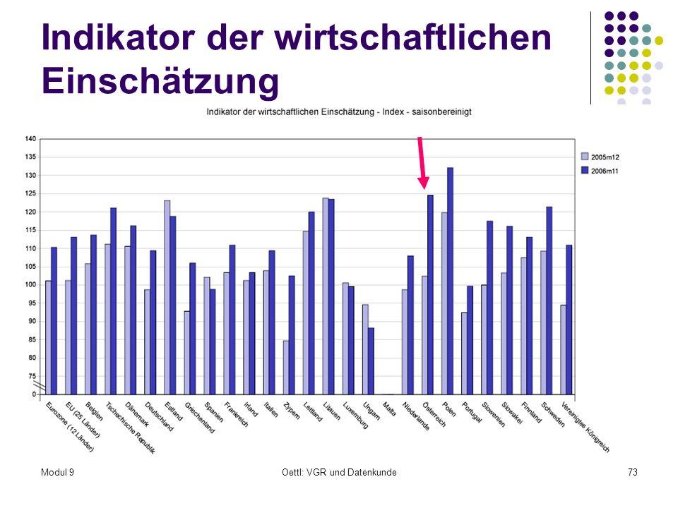 Modul 9Oettl: VGR und Datenkunde73 Indikator der wirtschaftlichen Einschätzung