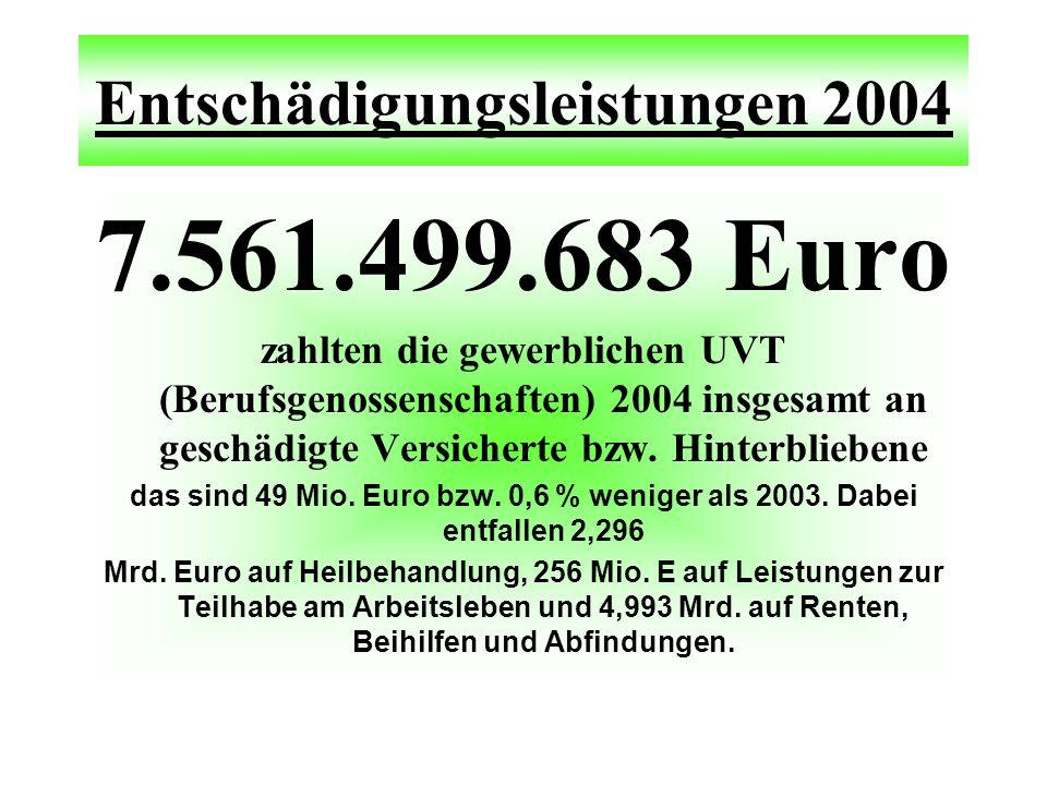 Entschädigungsleistungen 2004 7.561.499.683 Euro zahlten die gewerblichen UVT (Berufsgenossenschaften) 2004 insgesamt an geschädigte Versicherte bzw.
