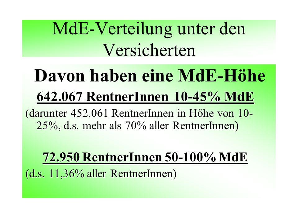 MdE-Verteilung unter den Versicherten Davon haben eine MdE-Höhe 642.067 RentnerInnen 10-45% MdE (darunter 452.061 RentnerInnen in Höhe von 10- 25%, d.s.