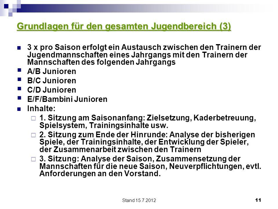 Stand 15.7.2012 11 Grundlagen für den gesamten Jugendbereich (3) 3 x pro Saison erfolgt ein Austausch zwischen den Trainern der Jugendmannschaften ein