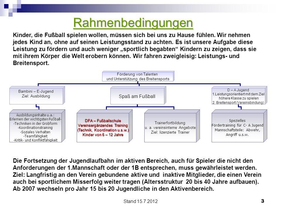 Stand 15.7.2012 33 Rahmenbedingungen Förderung von Talenten und Unterstützung des Breitensports und Unterstützung des Breitensports Bambini – E-Jugend