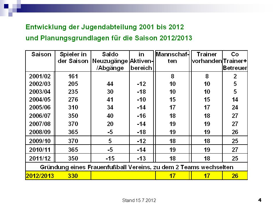 Stand 15.7.2012 44