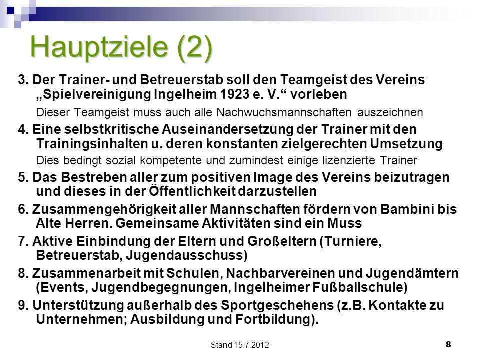 Stand 15.7.2012 88 Hauptziele (2) 3. Der Trainer- und Betreuerstab soll den Teamgeist des Vereins Spielvereinigung Ingelheim 1923 e. V. vorleben Diese