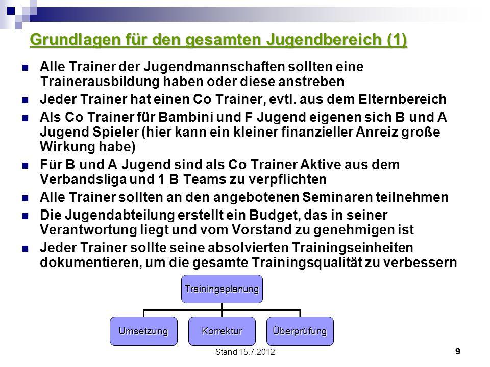 Stand 15.7.2012 99 Grundlagen für den gesamten Jugendbereich (1) Alle Trainer der Jugendmannschaften sollten eine Trainerausbildung haben oder diese anstreben Jeder Trainer hat einen Co Trainer, evtl.