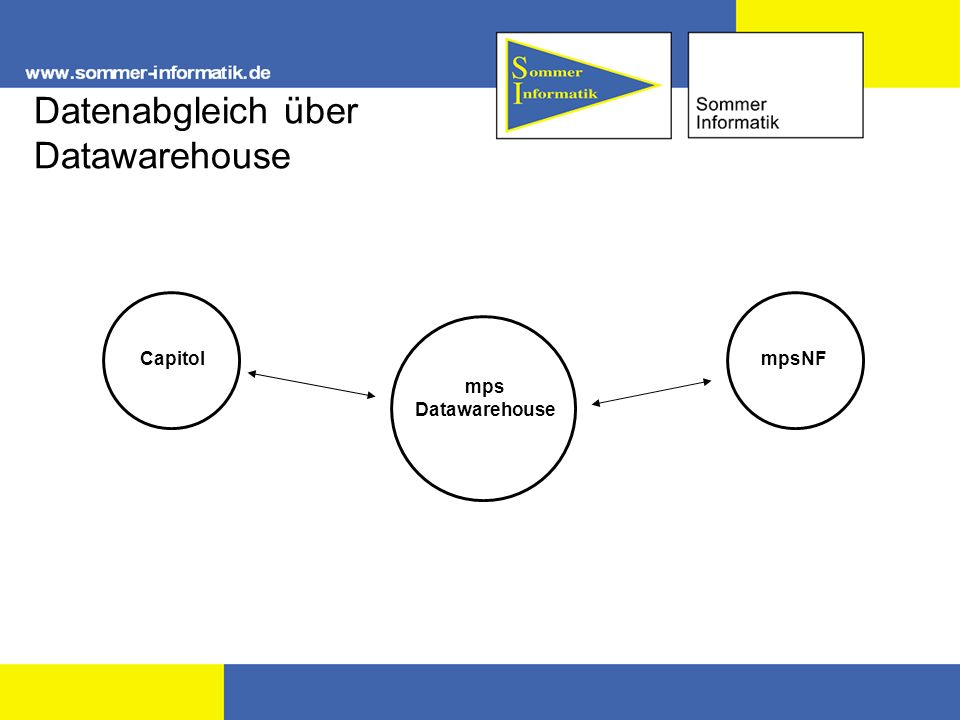 Datenabgleich über Datawarehouse mps Datawarehouse CapitolmpsNF