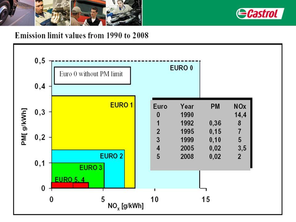 Was ist Euro IV .