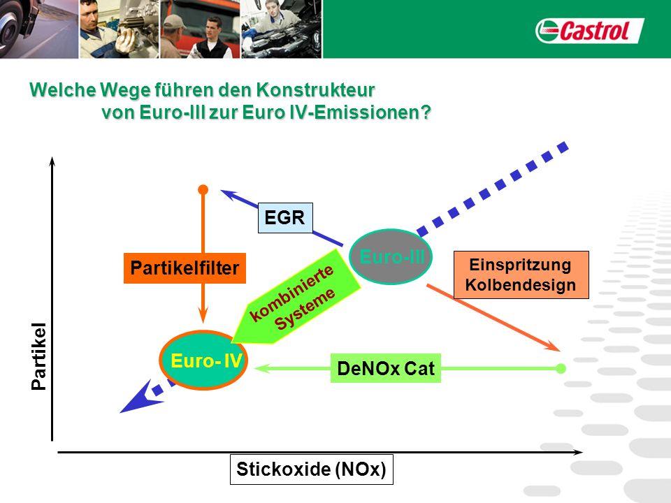 Euro- IV EGR Einspritzung Kolbendesign Partikelfilter DeNOx Cat Partikel Stickoxide (NOx) Euro-III kombinierte Systeme Welche Wege führen den Konstruk