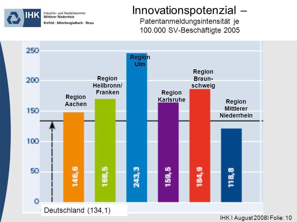 IHK I August 2008I Folie: 10 Region Aachen Deutschland (134,1) Region Heilbronn/ Franken Region Ulm Region Karlsruhe Region Braun- schweig Region Mittlerer Niederrhein Innovationspotenzial – Patentanmeldungsintensität je 100.000 SV-Beschäftigte 2005