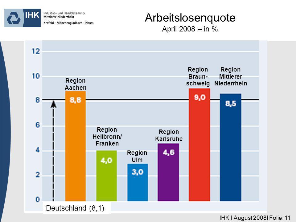 IHK I August 2008I Folie: 11 Region Aachen Deutschland (8,1) Region Heilbronn/ Franken Region Ulm Region Karlsruhe Region Braun- schweig Region Mittlerer Niederrhein Arbeitslosenquote April 2008 – in %