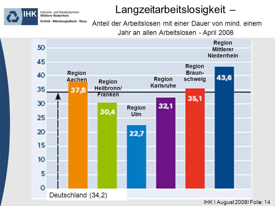 IHK I August 2008I Folie: 14 Region Aachen Deutschland (34,2) Region Heilbronn/ Franken Region Ulm Region Karlsruhe Region Braun- schweig Region Mittlerer Niederrhein Langzeitarbeitslosigkeit – Anteil der Arbeitslosen mit einer Dauer von mind.