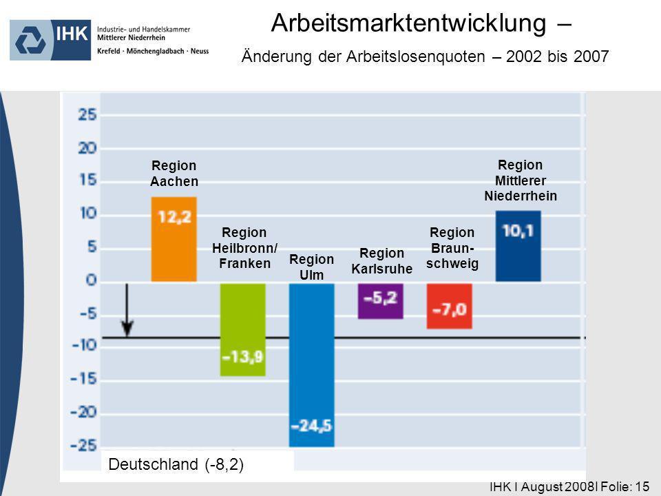 IHK I August 2008I Folie: 15 Region Aachen Deutschland (-8,2) Region Heilbronn/ Franken Region Ulm Region Karlsruhe Region Braun- schweig Region Mittlerer Niederrhein Arbeitsmarktentwicklung – Änderung der Arbeitslosenquoten – 2002 bis 2007