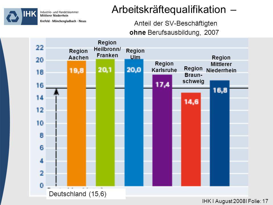IHK I August 2008I Folie: 17 Region Aachen Deutschland (15,6) Region Heilbronn/ Franken Region Ulm Region Karlsruhe Region Braun- schweig Region Mittl