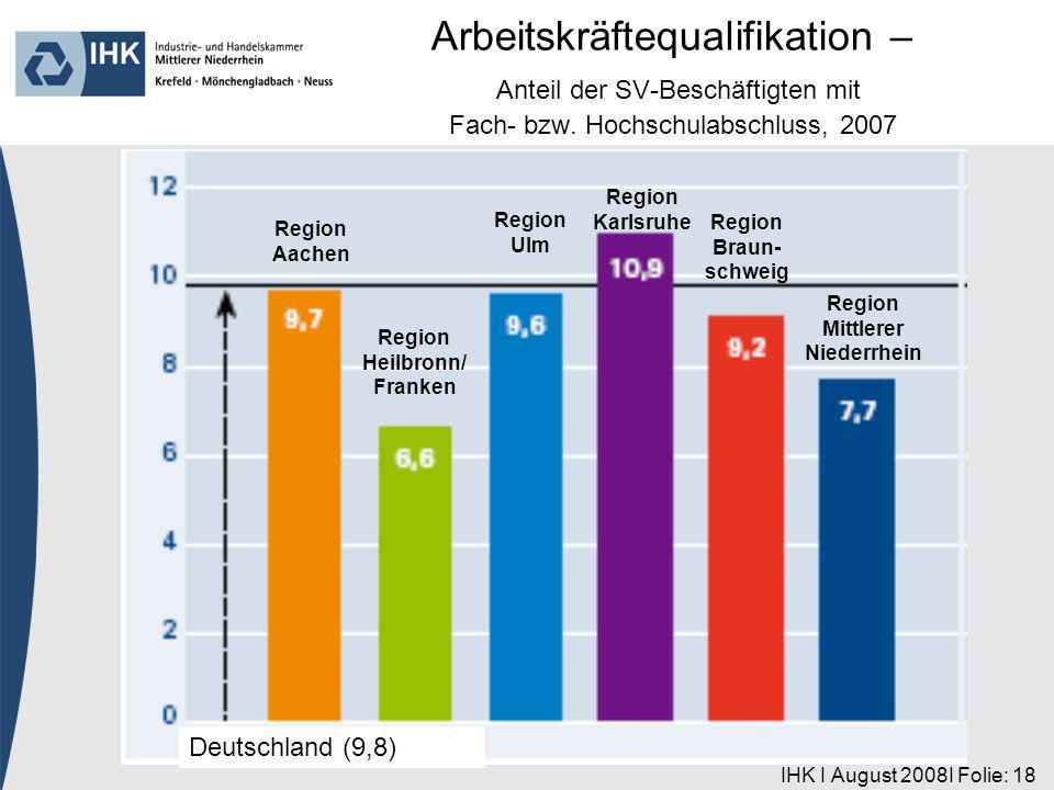 IHK I August 2008I Folie: 18 Region Aachen Deutschland (9,8) Region Heilbronn/ Franken Region Ulm Region Karlsruhe Region Braun- schweig Region Mittlerer Niederrhein Arbeitskräftequalifikation – Anteil der SV-Beschäftigten mit Fach- bzw.