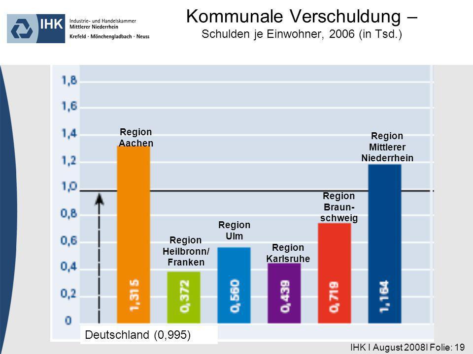 IHK I August 2008I Folie: 19 Region Aachen Deutschland (0,995) Region Heilbronn/ Franken Region Ulm Region Karlsruhe Region Braun- schweig Region Mitt