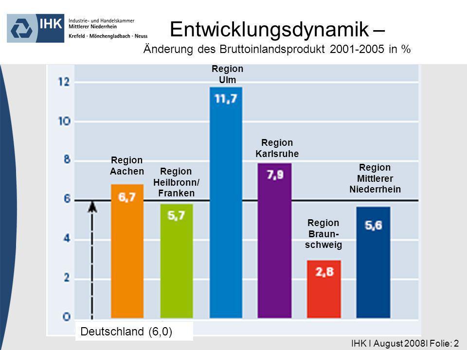 IHK I August 2008I Folie: 2 Region Aachen Deutschland (6,0) Region Heilbronn/ Franken Region Ulm Region Karlsruhe Region Braun- schweig Region Mittlerer Niederrhein Entwicklungsdynamik – Änderung des Bruttoinlandsprodukt 2001-2005 in %