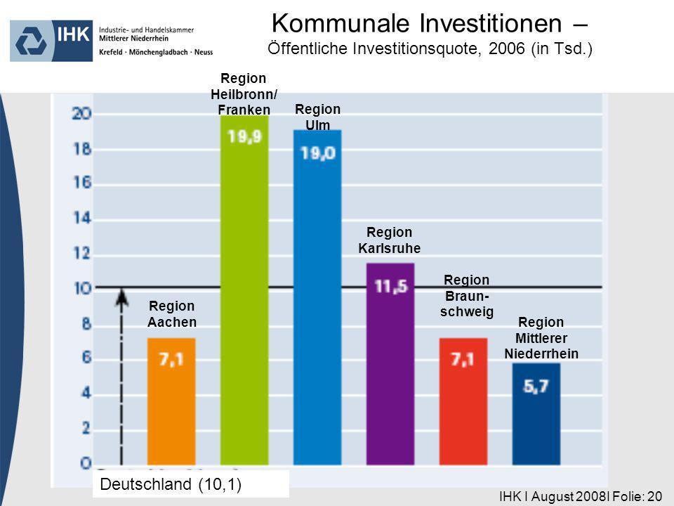 IHK I August 2008I Folie: 20 Region Aachen Deutschland (10,1) Region Heilbronn/ Franken Region Ulm Region Karlsruhe Region Braun- schweig Region Mittlerer Niederrhein Kommunale Investitionen – Öffentliche Investitionsquote, 2006 (in Tsd.)