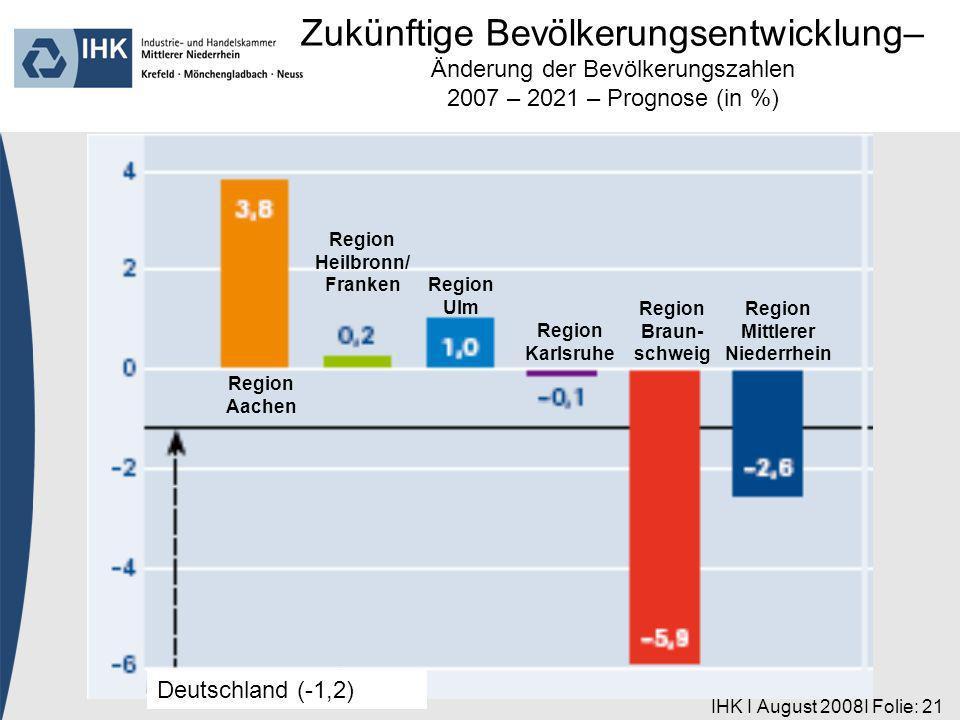 IHK I August 2008I Folie: 21 Region Aachen Deutschland (-1,2) Region Heilbronn/ Franken Region Ulm Region Karlsruhe Region Braun- schweig Region Mittlerer Niederrhein Zukünftige Bevölkerungsentwicklung– Änderung der Bevölkerungszahlen 2007 – 2021 – Prognose (in %)