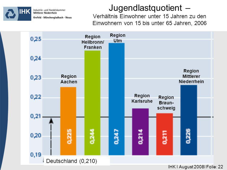 IHK I August 2008I Folie: 22 Region Aachen Deutschland (0,210) Region Heilbronn/ Franken Region Ulm Region Karlsruhe Region Braun- schweig Region Mittlerer Niederrhein Jugendlastquotient – Verhältnis Einwohner unter 15 Jahren zu den Einwohnern von 15 bis unter 65 Jahren, 2006