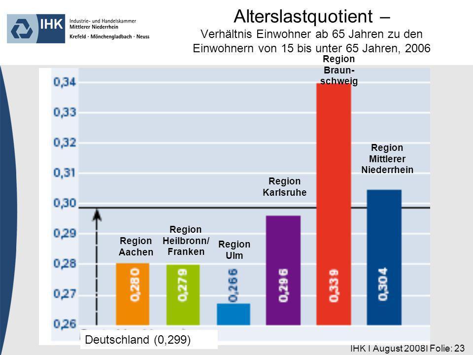 IHK I August 2008I Folie: 23 Region Aachen Deutschland (0,299) Region Heilbronn/ Franken Region Ulm Region Karlsruhe Region Braun- schweig Region Mitt