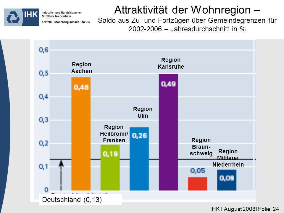 IHK I August 2008I Folie: 24 Region Aachen Deutschland (0,13) Region Heilbronn/ Franken Region Ulm Region Karlsruhe Region Braun- schweig Region Mittlerer Niederrhein Attraktivität der Wohnregion – Saldo aus Zu- und Fortzügen über Gemeindegrenzen für 2002-2006 – Jahresdurchschnitt in %