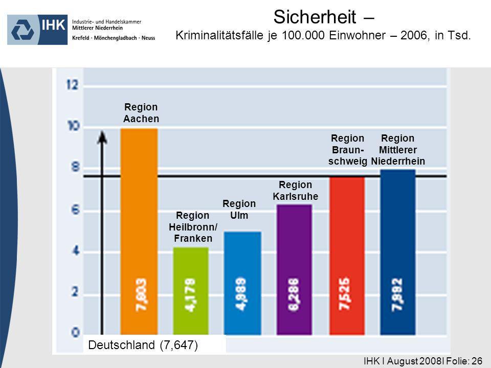 IHK I August 2008I Folie: 26 Region Aachen Deutschland (7,647) Region Heilbronn/ Franken Region Ulm Region Karlsruhe Region Braun- schweig Region Mittlerer Niederrhein Sicherheit – Kriminalitätsfälle je 100.000 Einwohner – 2006, in Tsd.