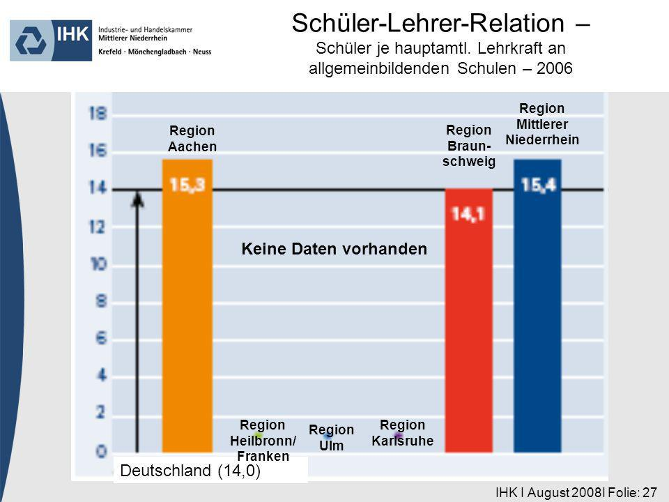 IHK I August 2008I Folie: 27 Region Aachen Deutschland (14,0) Region Heilbronn/ Franken Region Ulm Region Karlsruhe Region Braun- schweig Region Mittlerer Niederrhein Schüler-Lehrer-Relation – Schüler je hauptamtl.