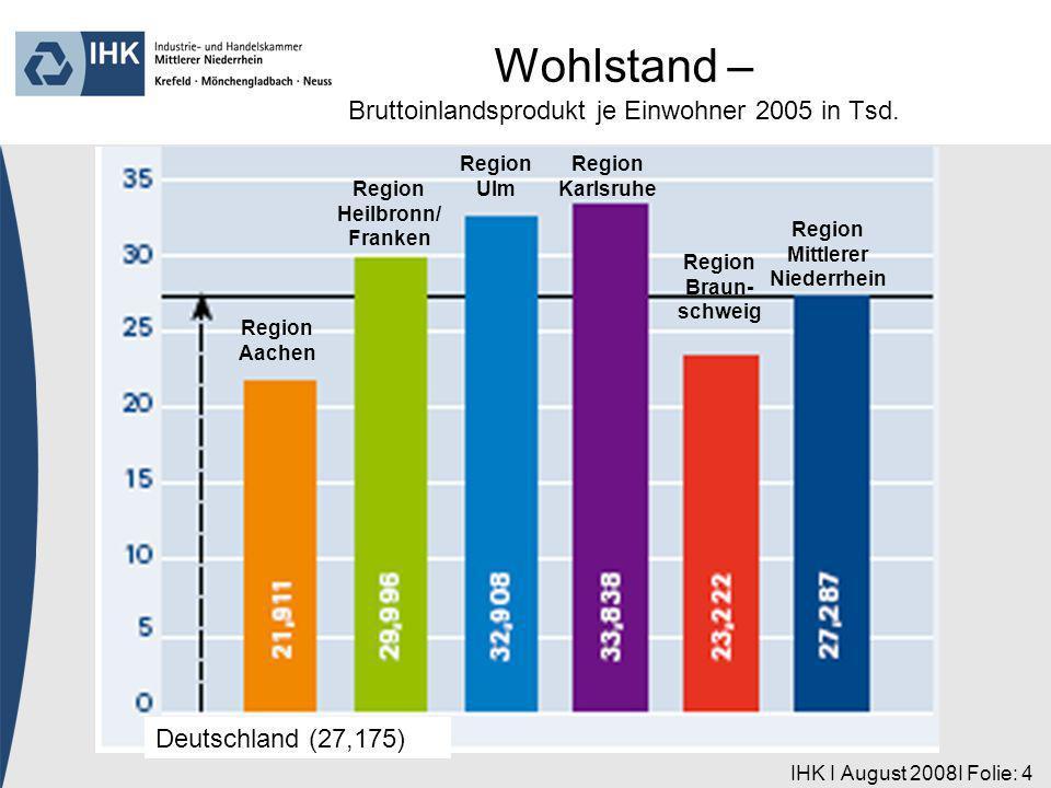 IHK I August 2008I Folie: 4 Region Aachen Deutschland (27,175) Region Heilbronn/ Franken Region Ulm Region Karlsruhe Region Braun- schweig Region Mittlerer Niederrhein Wohlstand – Bruttoinlandsprodukt je Einwohner 2005 in Tsd.