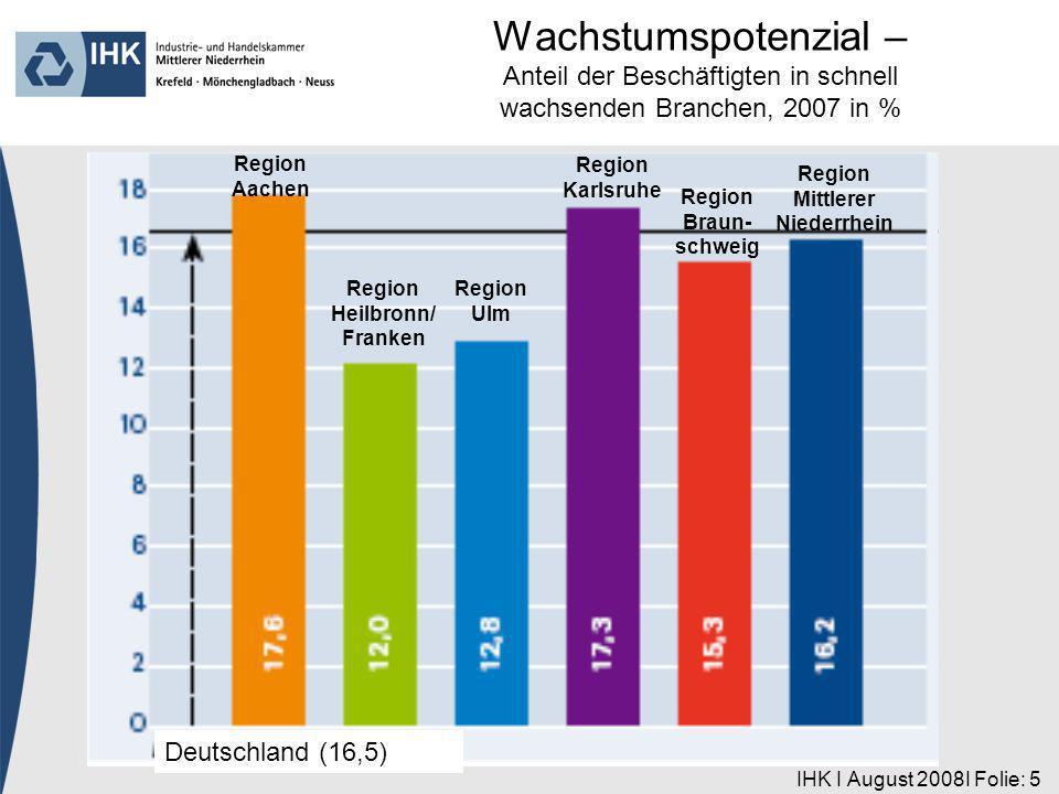 IHK I August 2008I Folie: 6 Region Aachen Deutschland (44,6) Region Heilbronn/ Franken Region Ulm Region Karlsruhe Region Braun- schweig Region Mittlerer Niederrhein Wachstumspotenzial – Anteil der Beschäftigten in sich überdurchschnittlich entwickelnden Branchen, 2007 in %