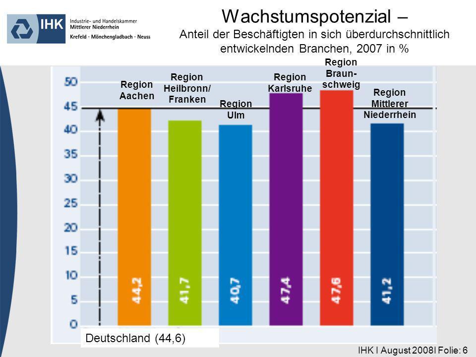 IHK I August 2008I Folie: 17 Region Aachen Deutschland (15,6) Region Heilbronn/ Franken Region Ulm Region Karlsruhe Region Braun- schweig Region Mittlerer Niederrhein Arbeitskräftequalifikation – Anteil der SV-Beschäftigten ohne Berufsausbildung, 2007