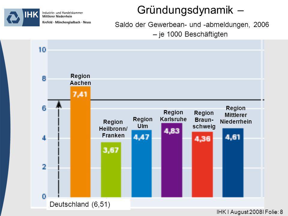 IHK I August 2008I Folie: 8 Region Aachen Deutschland (6,51) Region Heilbronn/ Franken Region Ulm Region Karlsruhe Region Braun- schweig Region Mittlerer Niederrhein Gründungsdynamik – Saldo der Gewerbean- und -abmeldungen, 2006 – je 1000 Beschäftigten