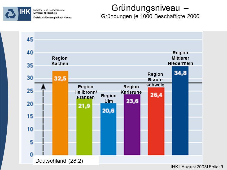 IHK I August 2008I Folie: 9 Region Aachen Deutschland (28,2) Region Heilbronn/ Franken Region Ulm Region Karlsruhe Region Braun- schweig Region Mittlerer Niederrhein Gründungsniveau – Gründungen je 1000 Beschäftigte 2006