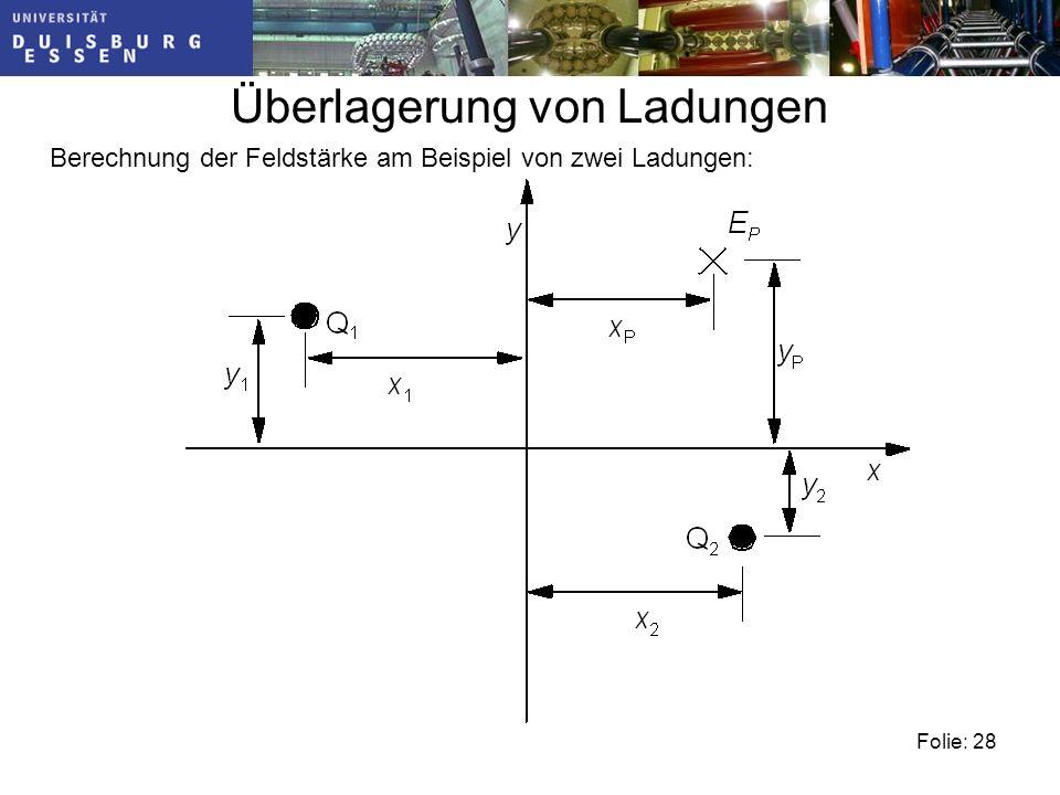 Folie: 28 Überlagerung von Ladungen Berechnung der Feldstärke am Beispiel von zwei Ladungen: